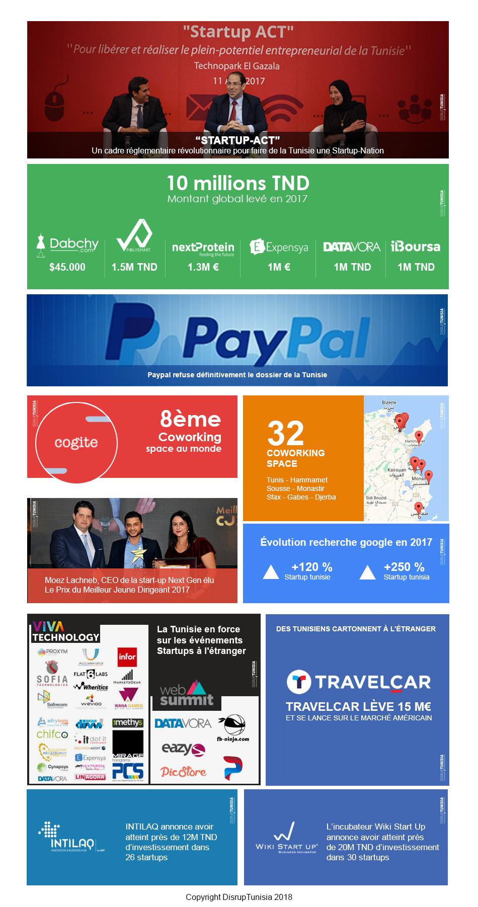 resume de l'année 2017 des startups tunisiennes